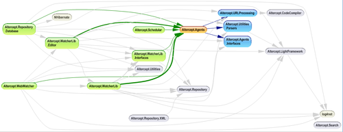 Ndepend_dependency_graph